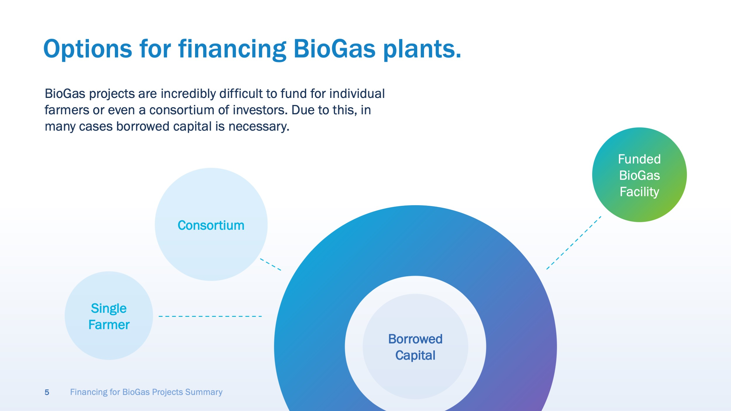 BioGas Deck